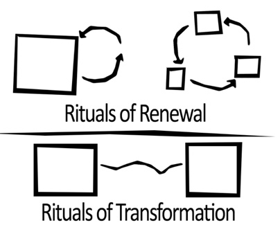 Rituals of Tradition and Transformation